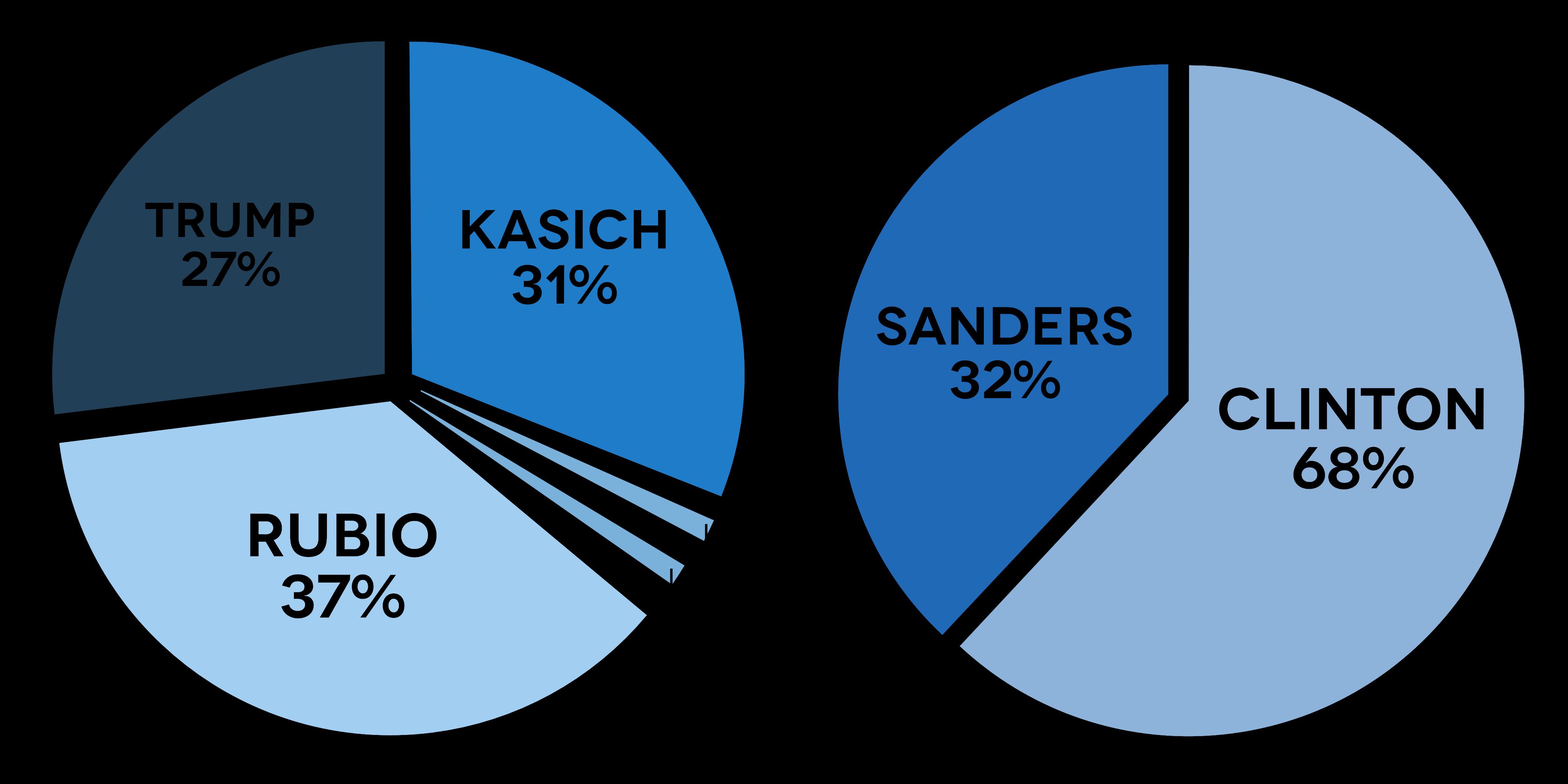 PoliticalGraphs2016